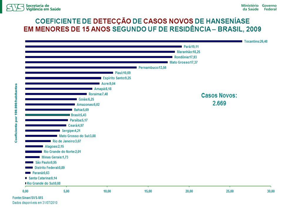 COEFICIENTE DE DETECÇÃO DE CASOS NOVOS DE HANSENÍASE