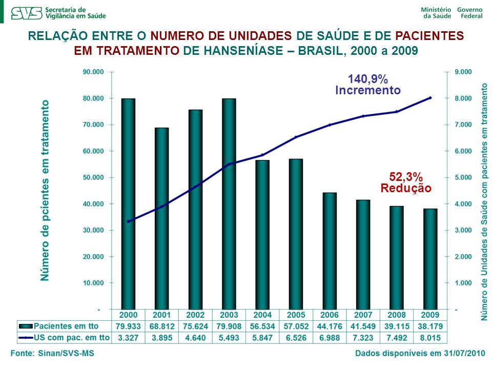 RELAÇÃO ENTRE O NUMERO DE UNIDADES DE SAÚDE E DE PACIENTES EM TRATAMENTO DE HANSENÍASE – BRASIL, 2000 a 2009