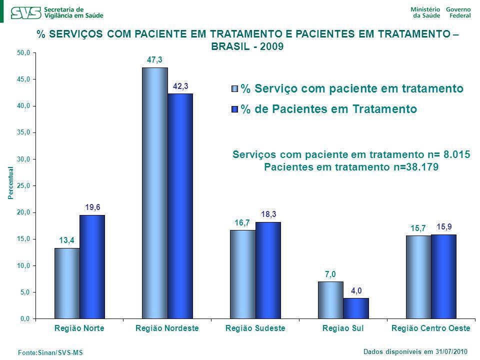 % SERVIÇOS COM PACIENTE EM TRATAMENTO E PACIENTES EM TRATAMENTO – BRASIL - 2009