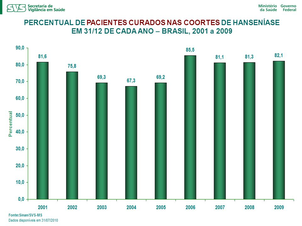 PERCENTUAL DE PACIENTES CURADOS NAS COORTES DE HANSENÍASE