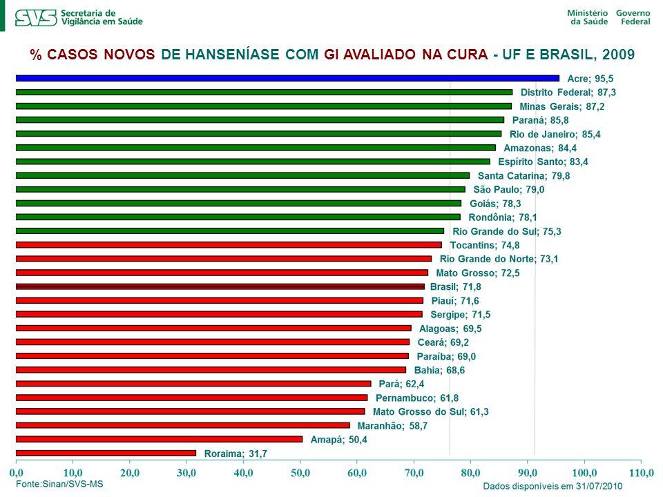 % CASOS NOVOS DE HANSENÍASE COM GI AVALIADO NA CURA - UF E BRASIL, 2009