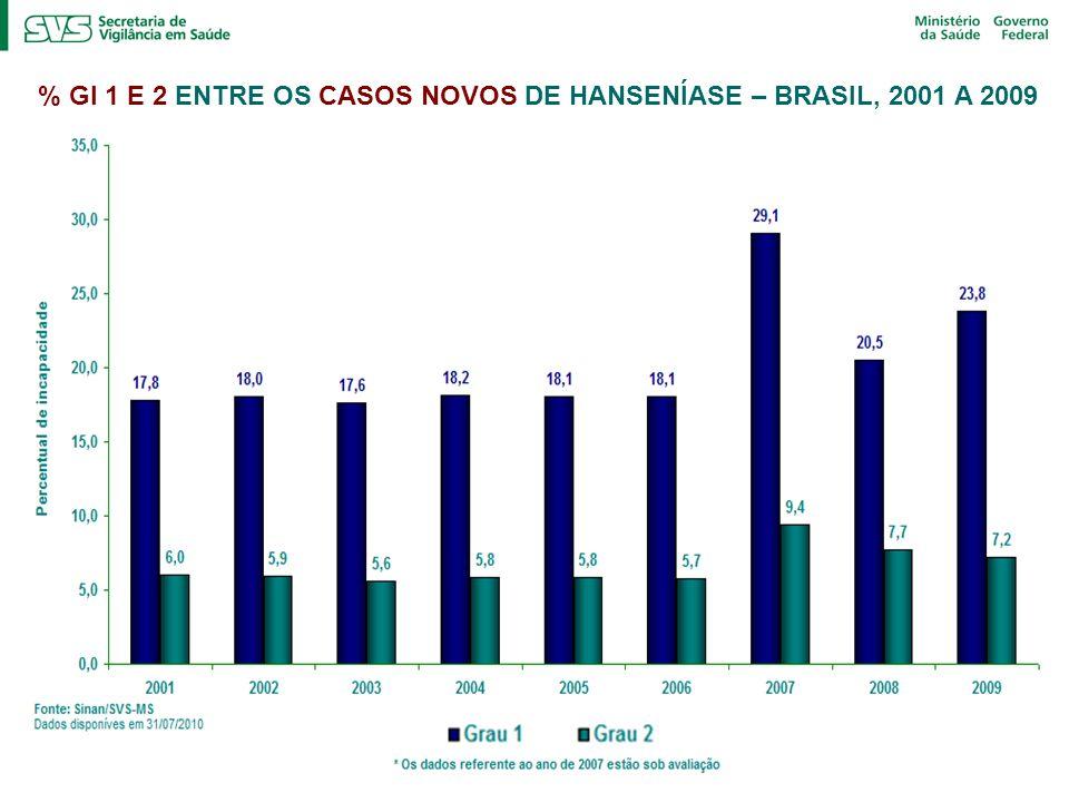 % GI 1 E 2 ENTRE OS CASOS NOVOS DE HANSENÍASE – BRASIL, 2001 A 2009