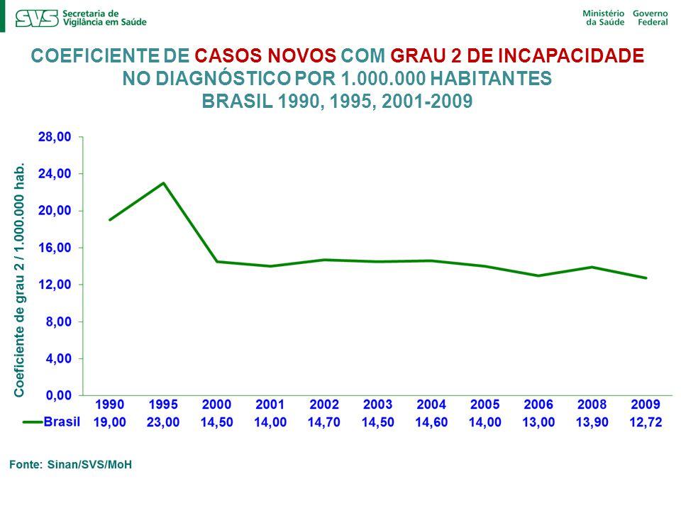 COEFICIENTE DE CASOS NOVOS COM GRAU 2 DE INCAPACIDADE NO DIAGNÓSTICO POR 1.000.000 HABITANTES