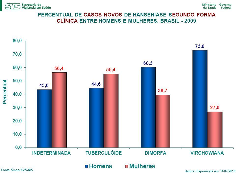PB = MULHERES MB = HOMENS
