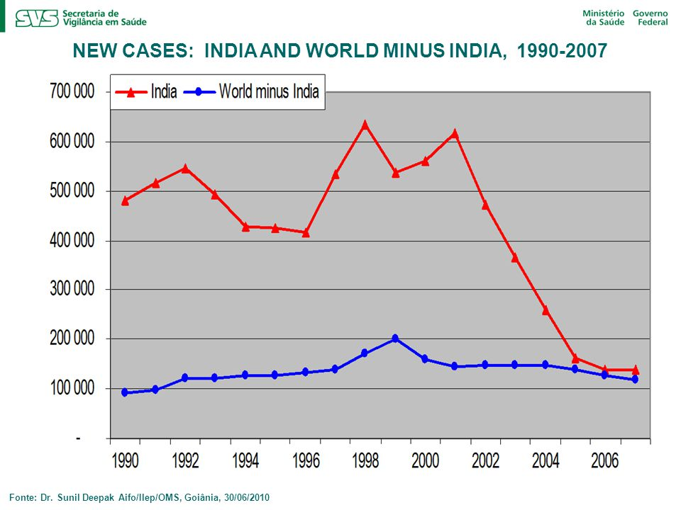 NEW CASES: INDIA AND WORLD MINUS INDIA, 1990-2007
