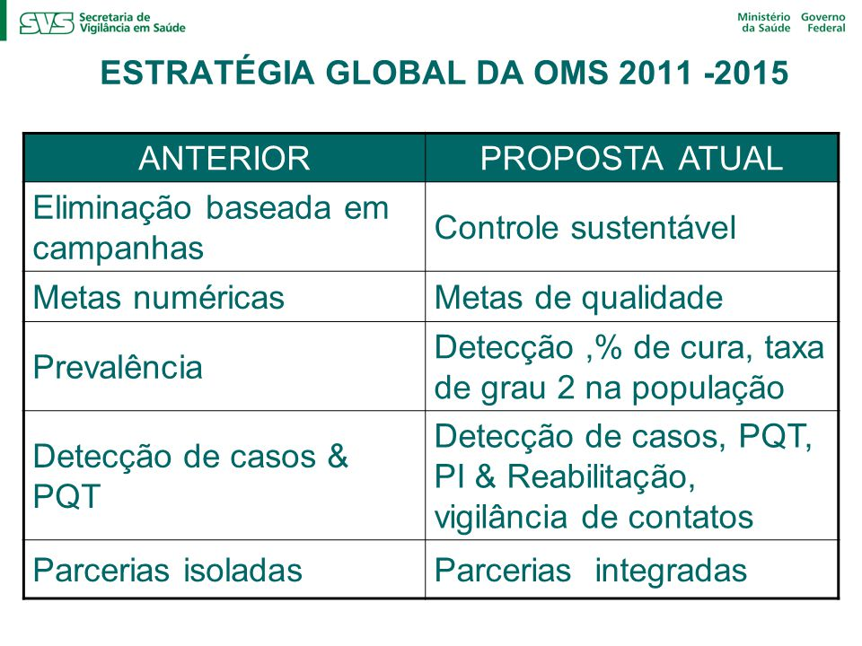 ESTRATÉGIA GLOBAL DA OMS 2011 -2015