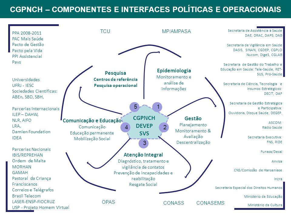 CGPNCH – COMPONENTES E INTERFACES POLÍTICAS E OPERACIONAIS