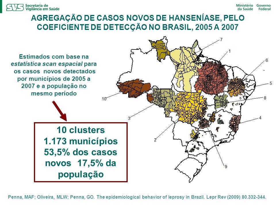 10 clusters 1.173 municípios 53,5% dos casos novos 17,5% da população