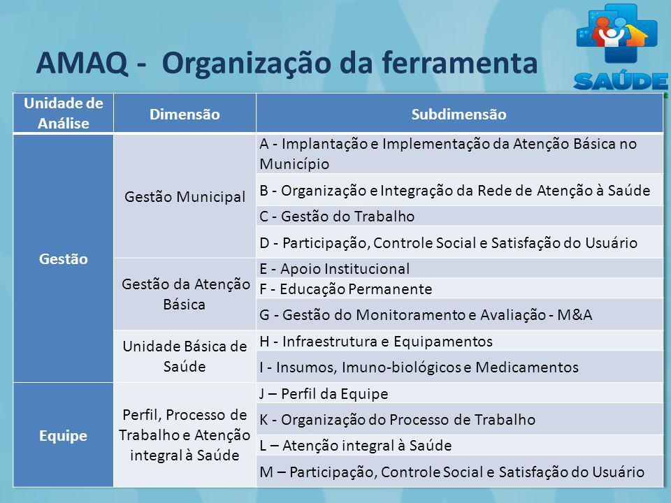 AMAQ - Organização da ferramenta