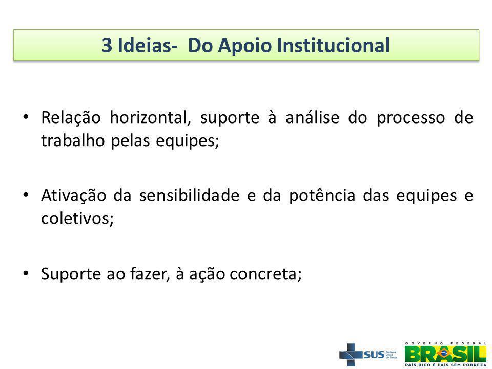 3 Ideias- Do Apoio Institucional