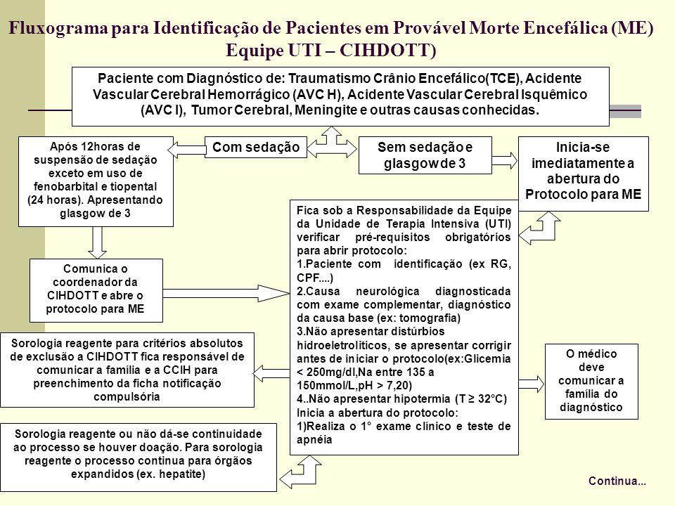 Fluxograma para Identificação de Pacientes em Provável Morte Encefálica (ME)
