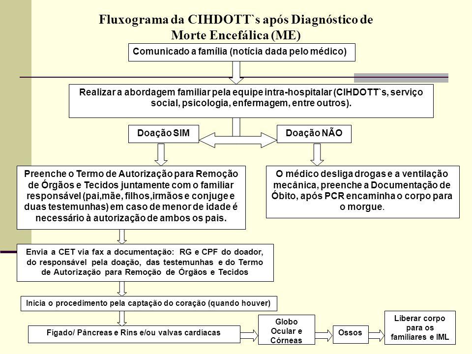 Fluxograma da CIHDOTT`s após Diagnóstico de Morte Encefálica (ME)