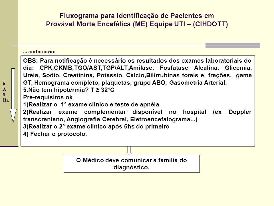 Fluxograma para Identificação de Pacientes em