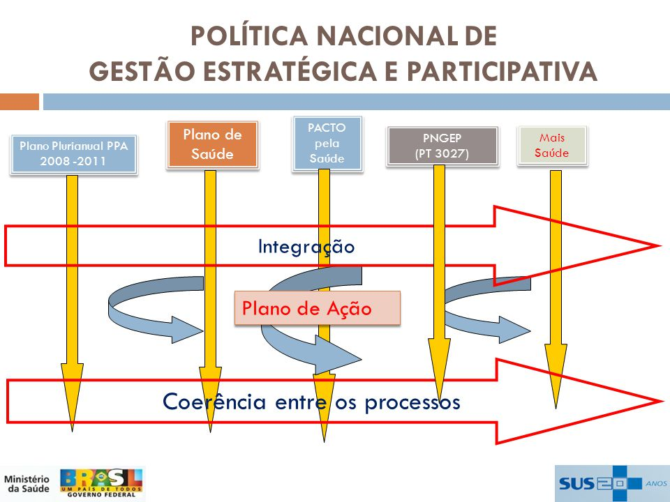 POLÍTICA NACIONAL DE GESTÃO ESTRATÉGICA E PARTICIPATIVA