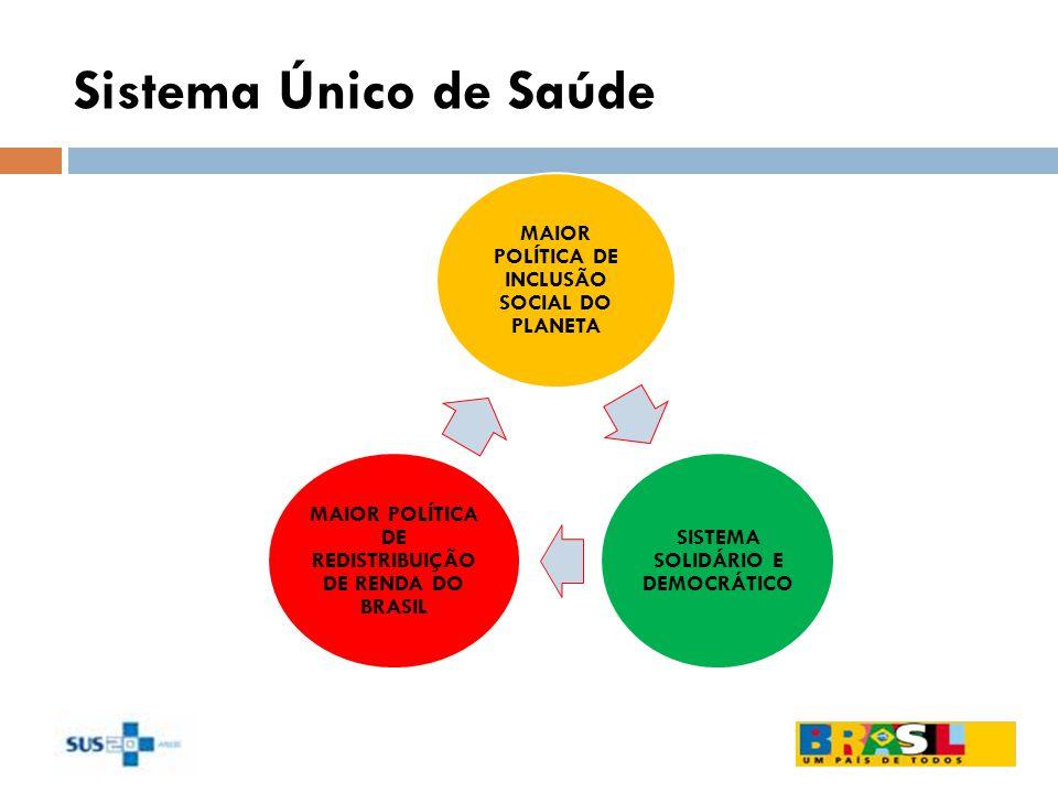 Sistema Único de Saúde MAIOR POLÍTICA DE INCLUSÃO SOCIAL DO PLANETA