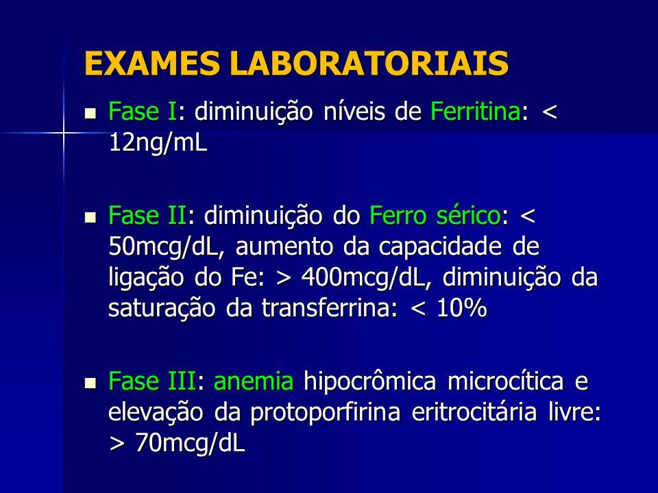EXAMES LABORATORIAIS Fase I: diminuição níveis de Ferritina: < 12ng/mL.
