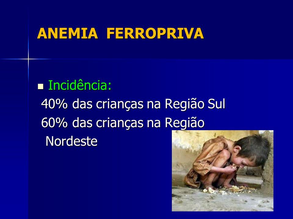 ANEMIA FERROPRIVA Incidência: 40% das crianças na Região Sul