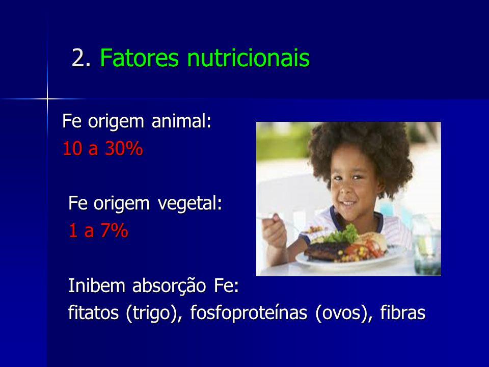 2. Fatores nutricionais Fe origem animal: 10 a 30% Fe origem vegetal: