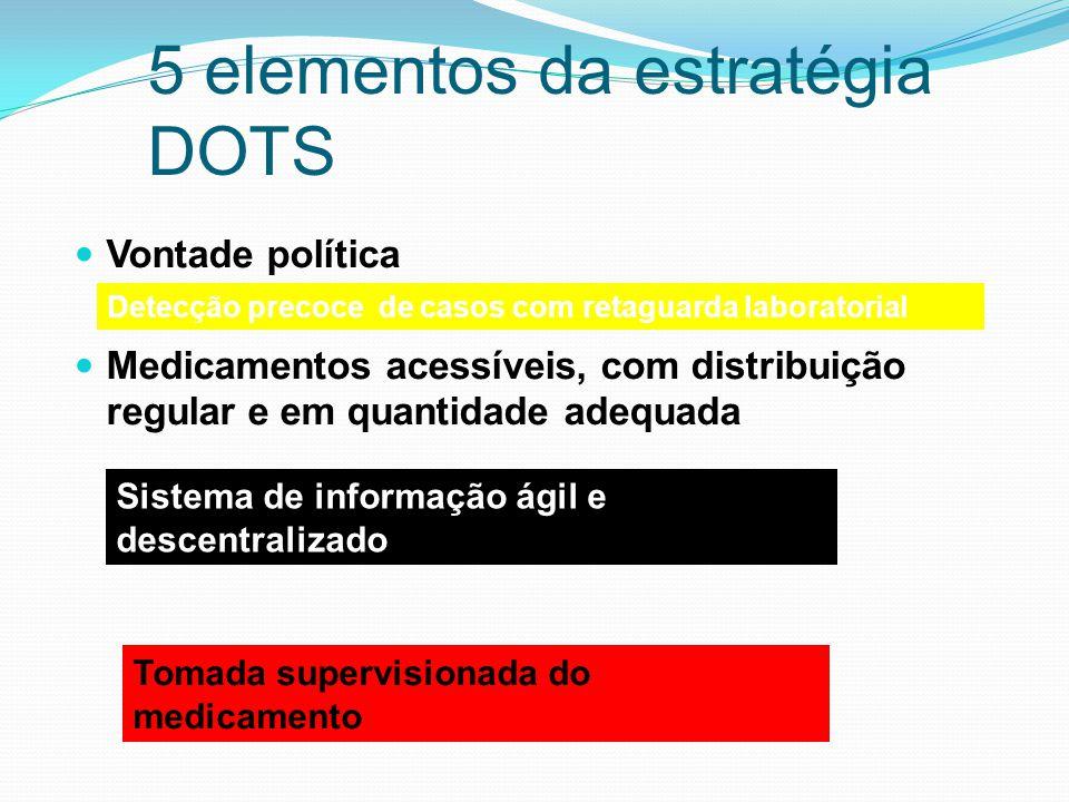 5 elementos da estratégia DOTS