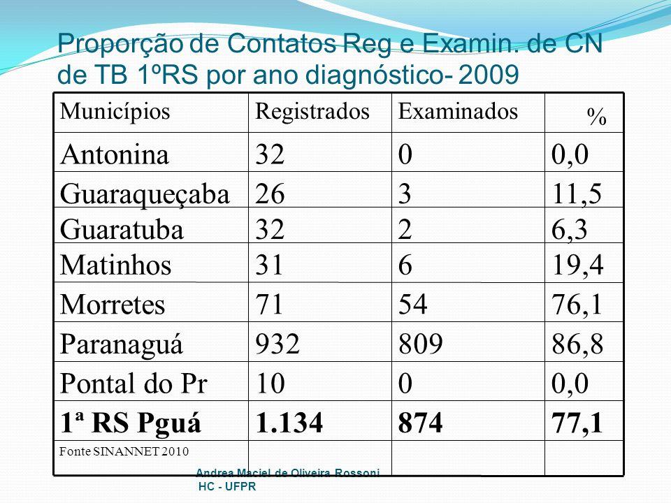 77,1 874 1.134 1ª RS Pguá 0,0 10 Pontal do Pr 86,8 809 932 Paranaguá
