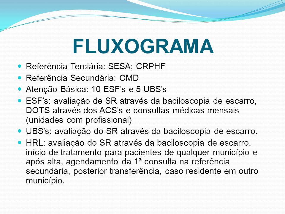 FLUXOGRAMA Referência Terciária: SESA; CRPHF