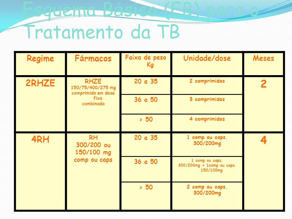 Esquema Básico (EB) para o Tratamento da TB