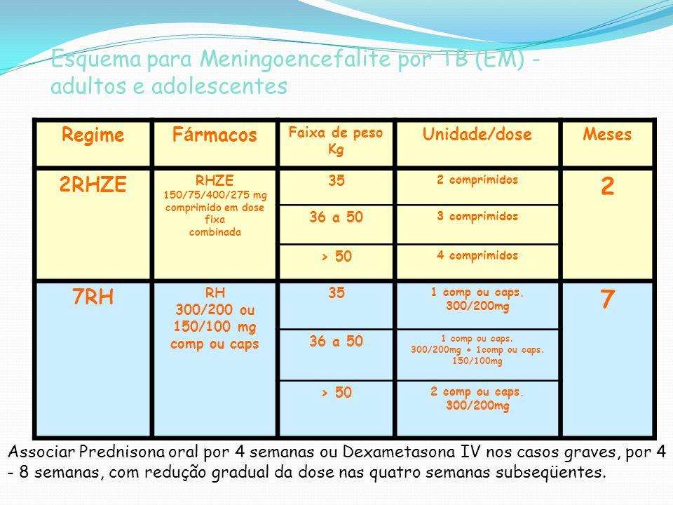 Esquema para Meningoencefalite por TB (EM) - adultos e adolescentes