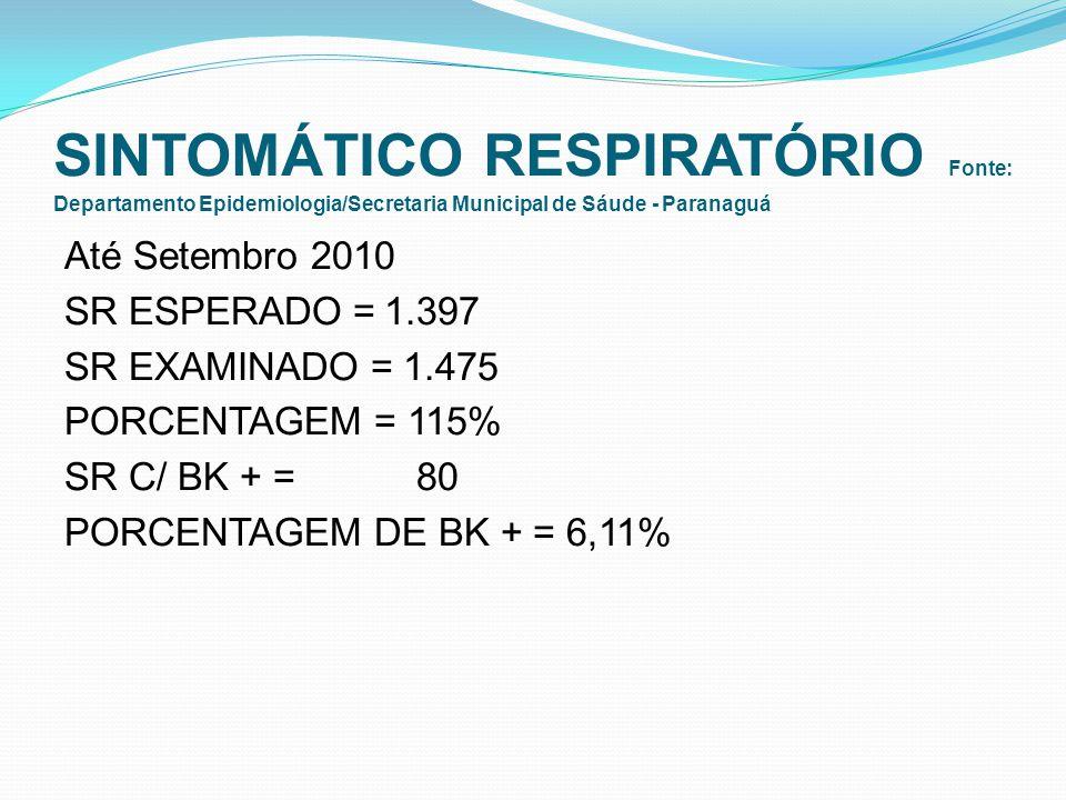 SINTOMÁTICO RESPIRATÓRIO Fonte: Departamento Epidemiologia/Secretaria Municipal de Sáude - Paranaguá