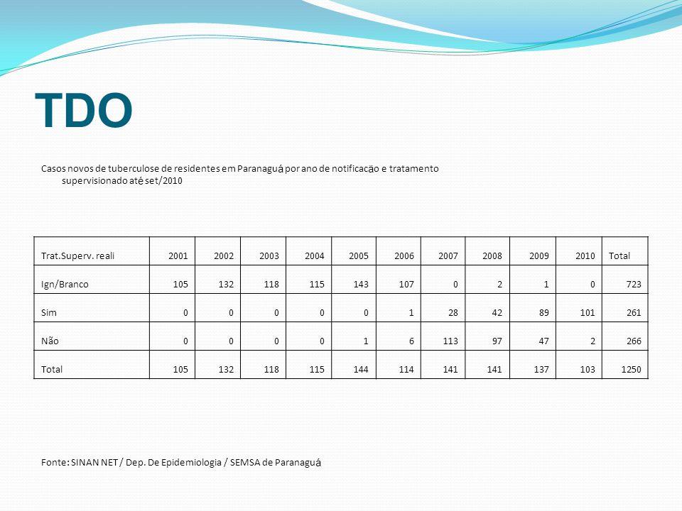 TDO Casos novos de tuberculose de residentes em Paranaguá por ano de notificacäo e tratamento supervisionado até set/2010.