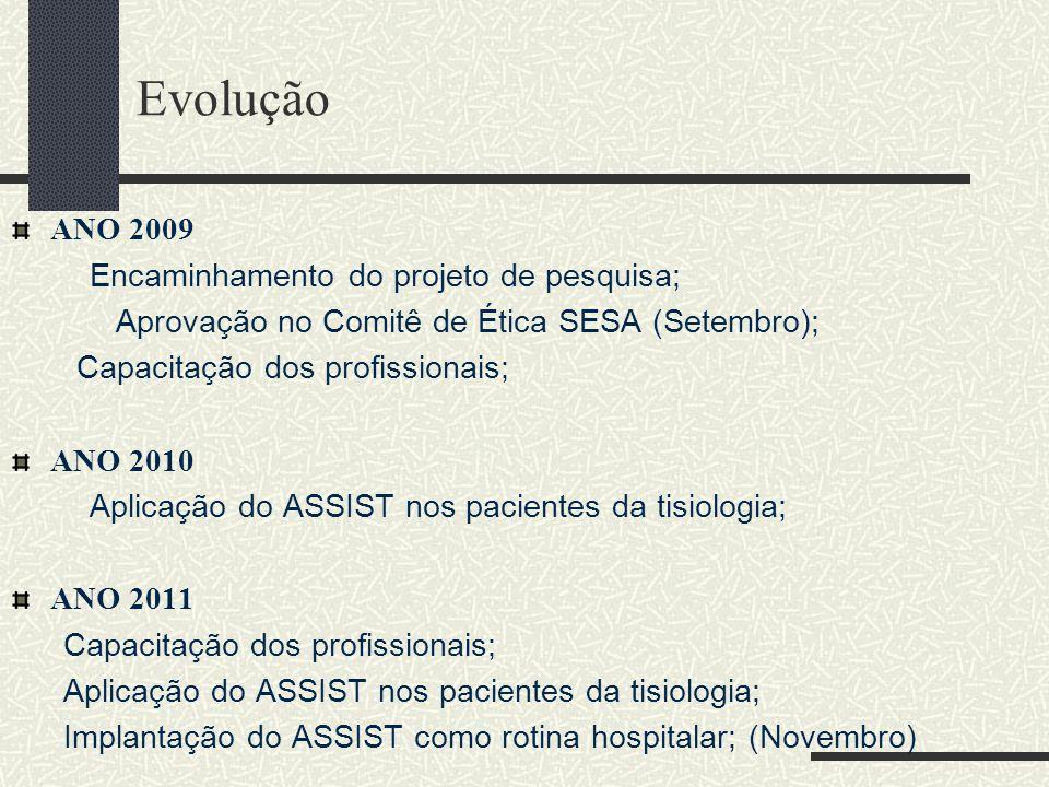 Evolução ANO 2009 Encaminhamento do projeto de pesquisa;