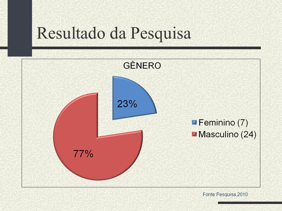 Resultado da Pesquisa Fonte:Pesquisa,2010