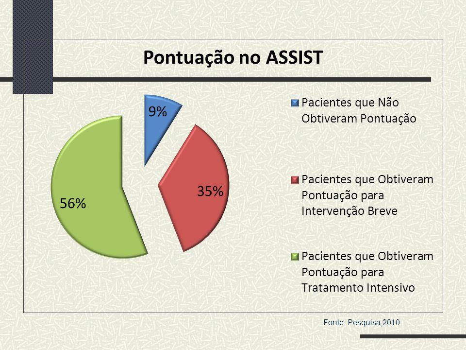 Fonte: Pesquisa,2010