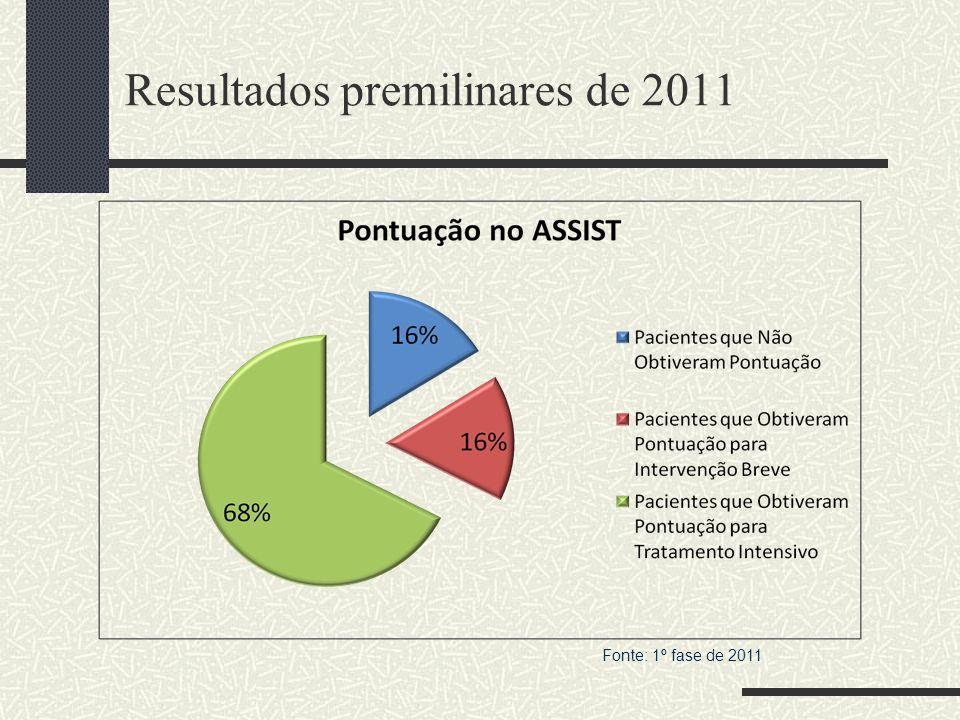 Resultados premilinares de 2011