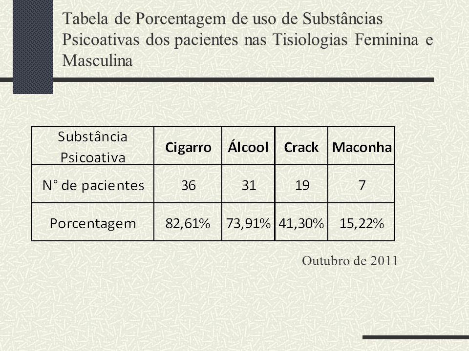 Tabela de Porcentagem de uso de Substâncias Psicoativas dos pacientes nas Tisiologias Feminina e Masculina