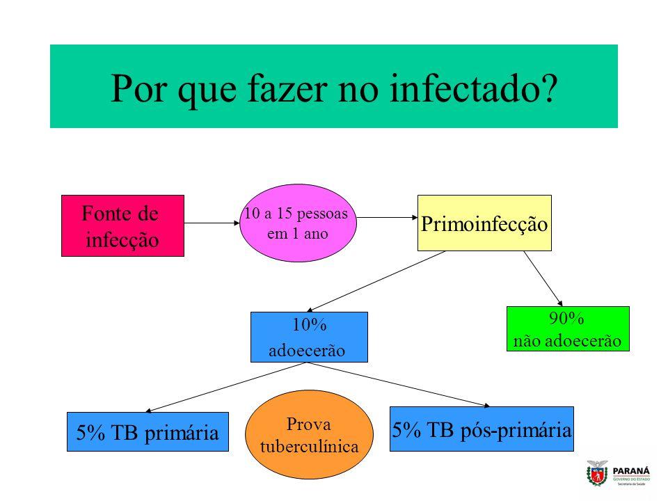 Por que fazer no infectado
