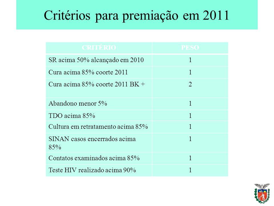 Critérios para premiação em 2011