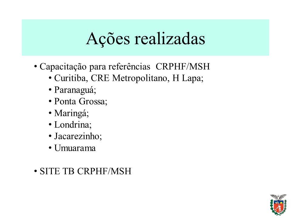 Ações realizadas Capacitação para referências CRPHF/MSH