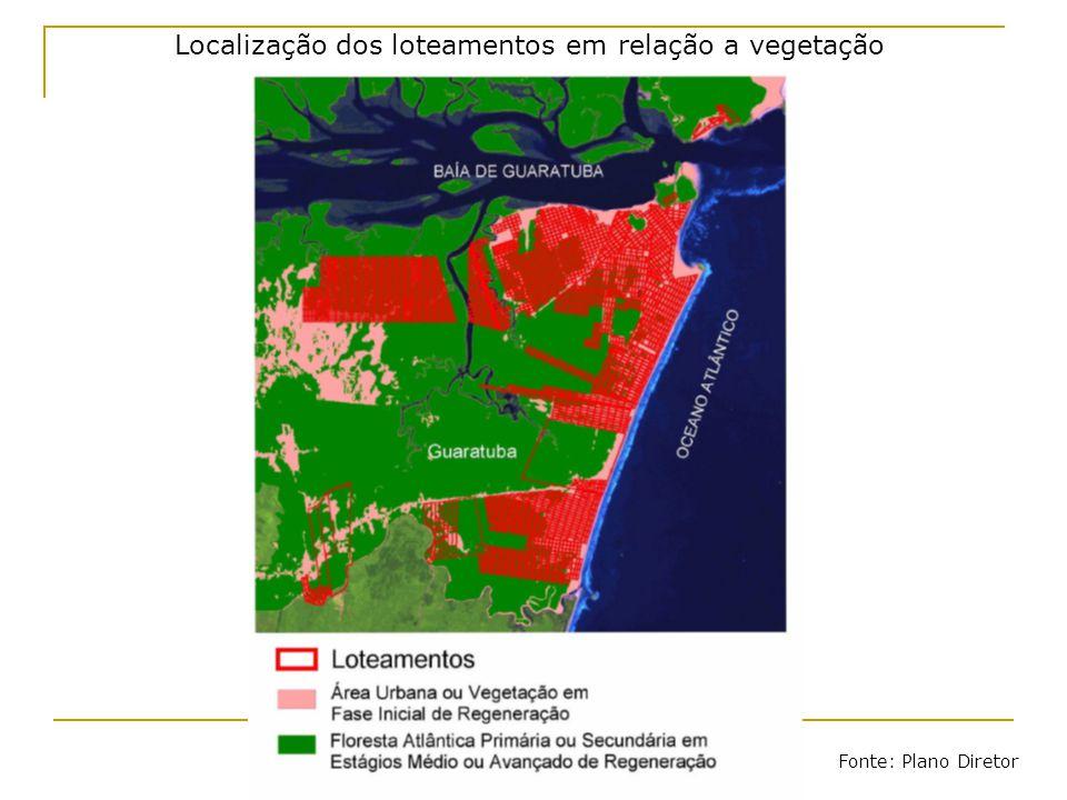 Localização dos loteamentos em relação a vegetação