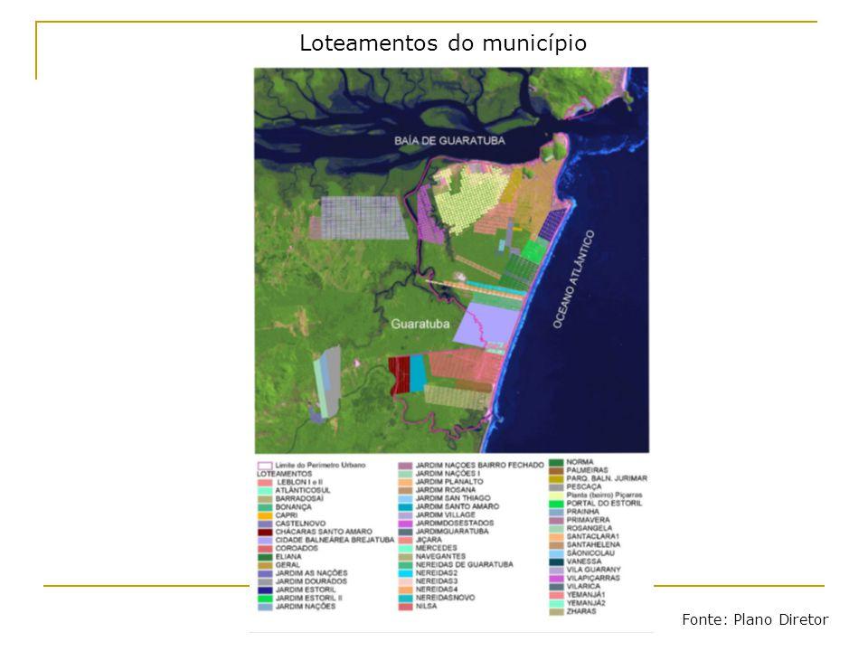 Loteamentos do município