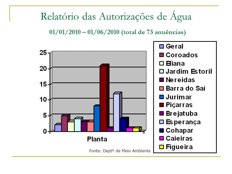 Relatório das Autorizações de Água 01/01/2010 – 01/06/2010 (total de 73 anuências)