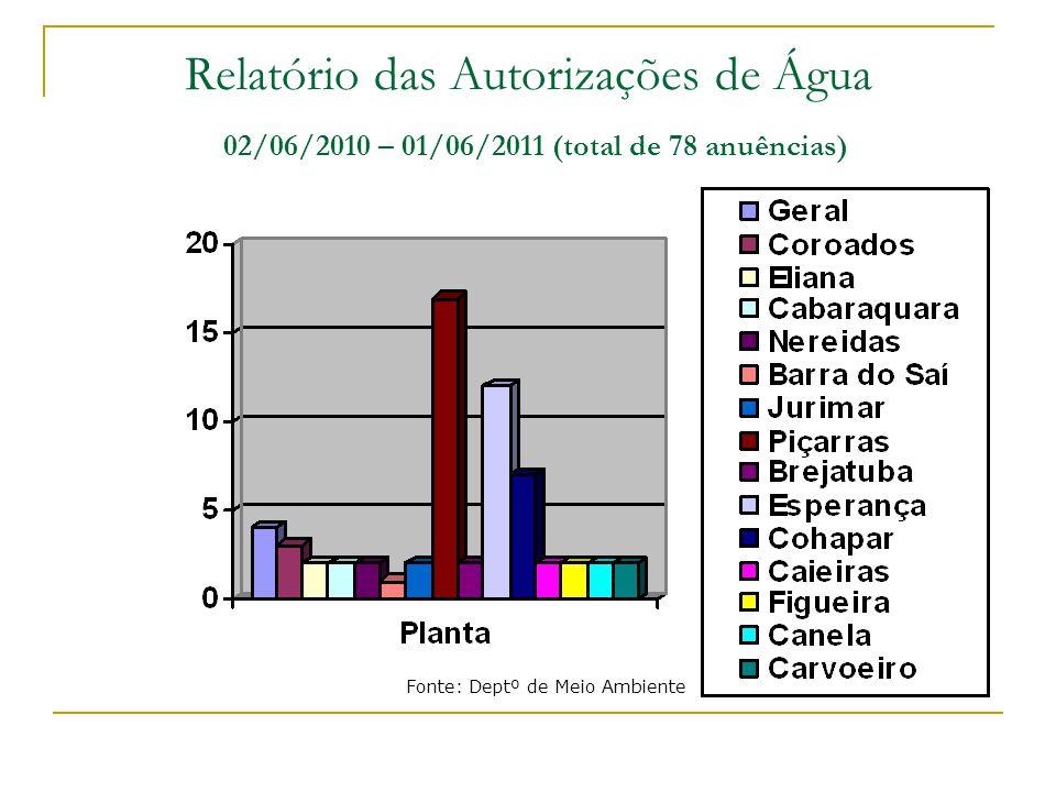 Relatório das Autorizações de Água 02/06/2010 – 01/06/2011 (total de 78 anuências)