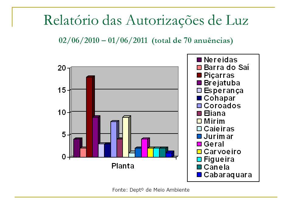 Relatório das Autorizações de Luz 02/06/2010 – 01/06/2011 (total de 70 anuências)