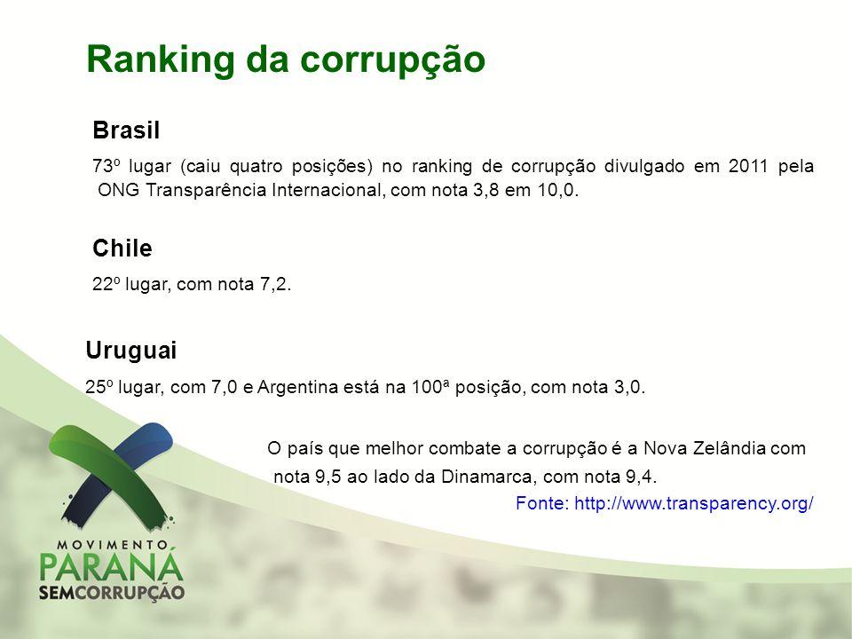 Ranking da corrupção Brasil