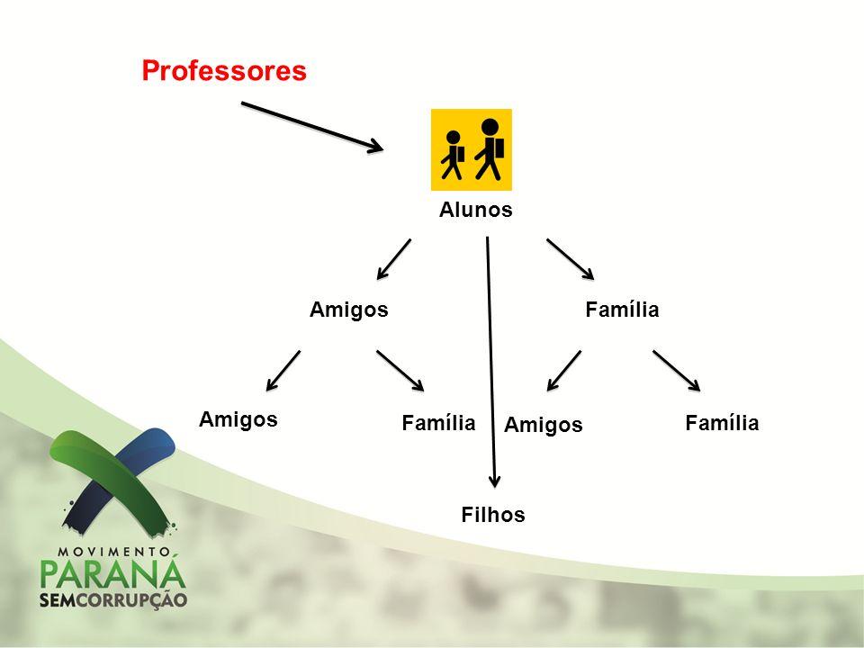Professores Alunos Amigos Família Amigos Família Amigos Família Filhos