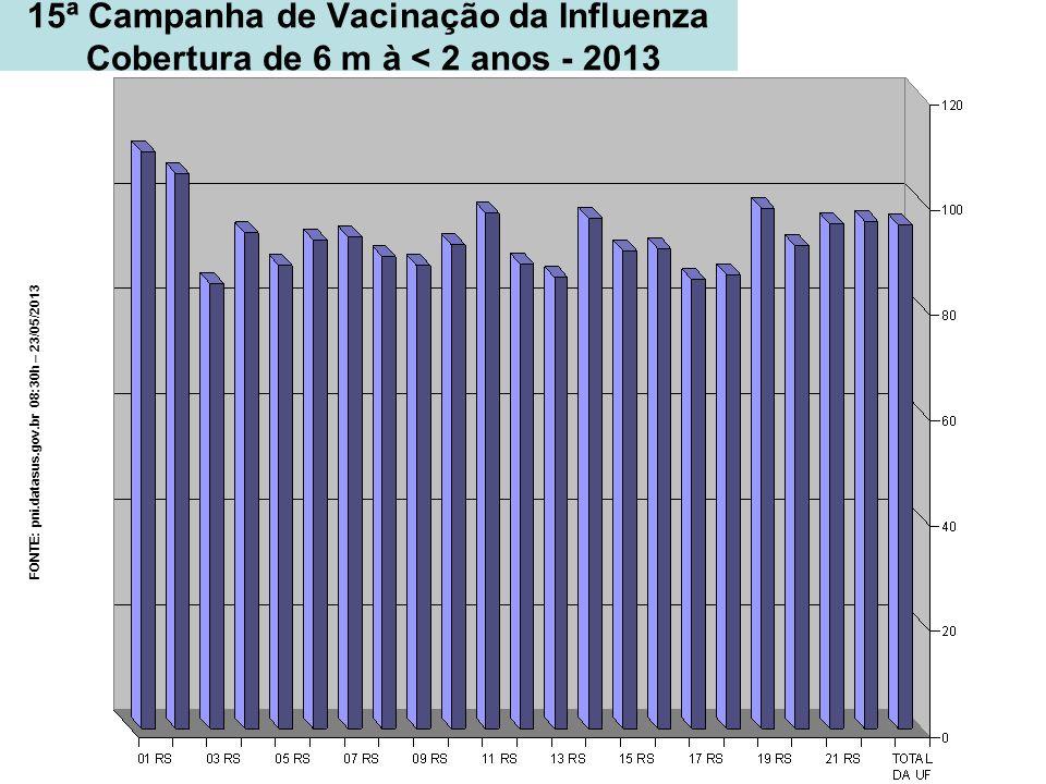 15ª Campanha de Vacinação da Influenza Cobertura de 6 m à < 2 anos - 2013