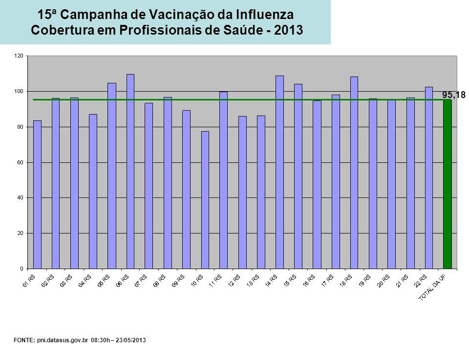 15ª Campanha de Vacinação da Influenza Cobertura em Profissionais de Saúde - 2013