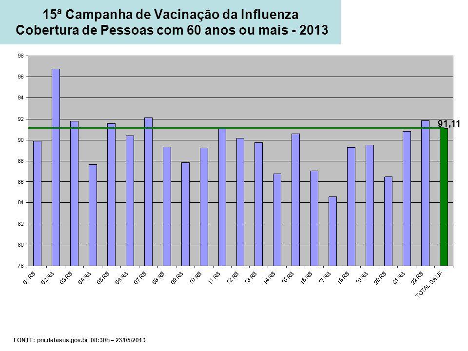 15ª Campanha de Vacinação da Influenza Cobertura de Pessoas com 60 anos ou mais - 2013