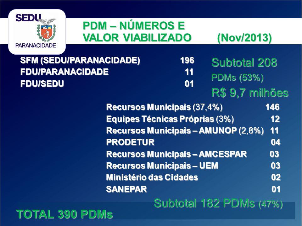 Subtotal 208 R$ 9,7 milhões Subtotal 182 PDMs (47%) TOTAL 390 PDMs