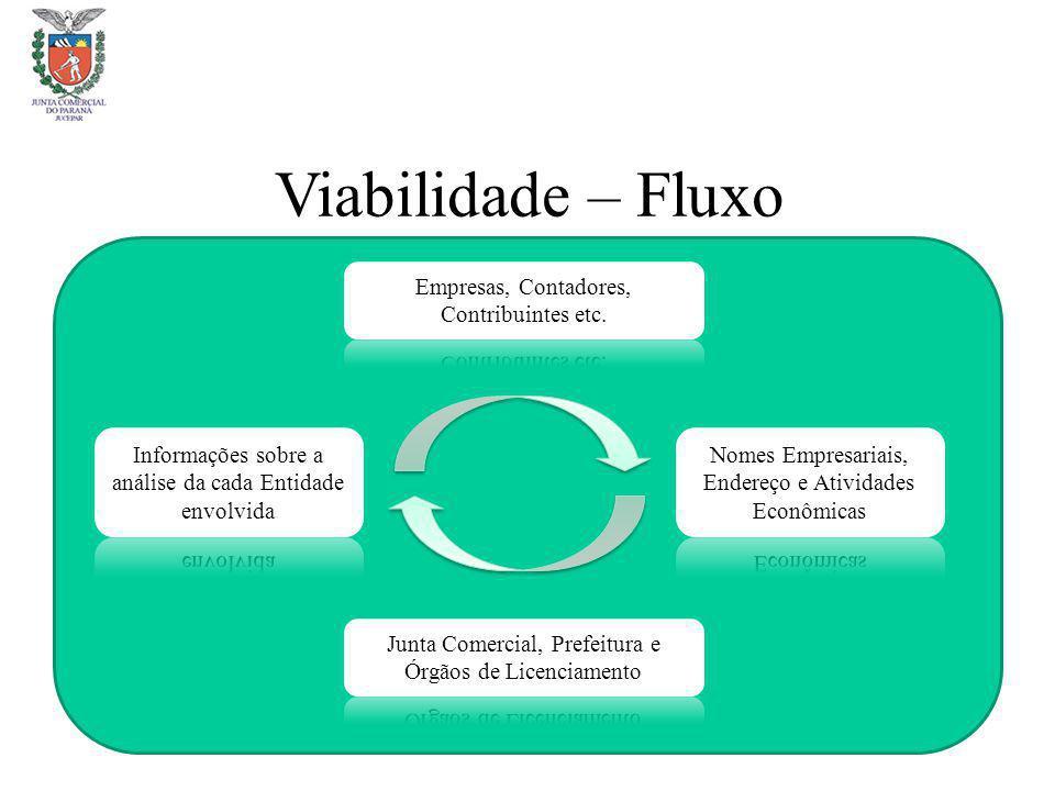 Viabilidade – Fluxo Empresas, Contadores, Contribuintes etc.