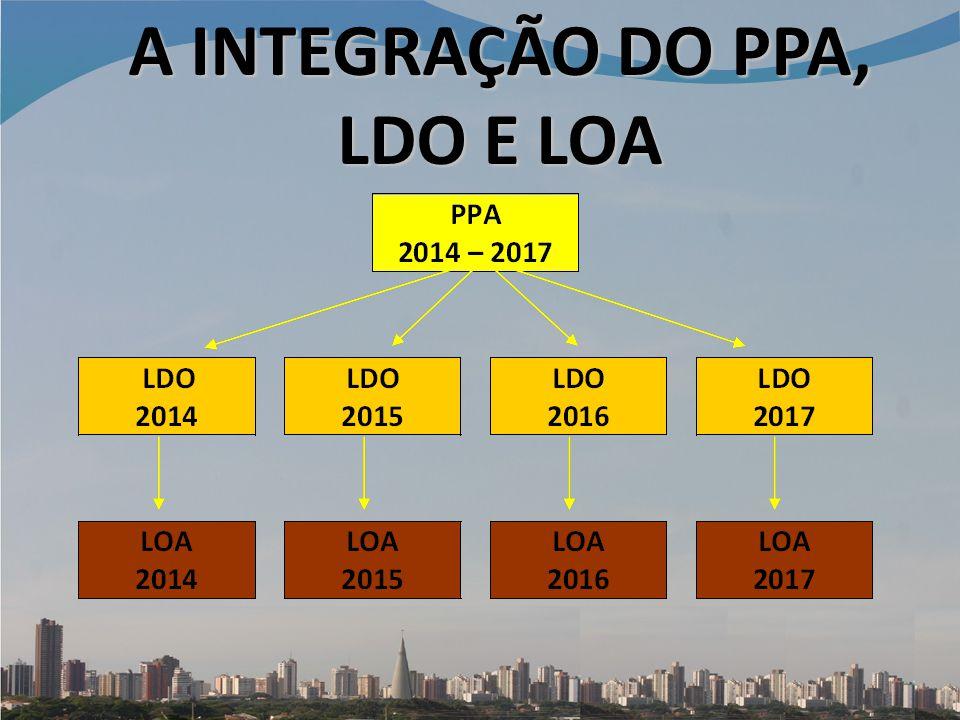 A INTEGRAÇÃO DO PPA, LDO E LOA